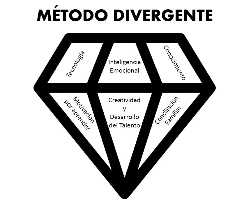 Escuela Divergente